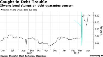 china's new systemic risk revealed: a hidden debt minefield of cross-guaranteed defaults