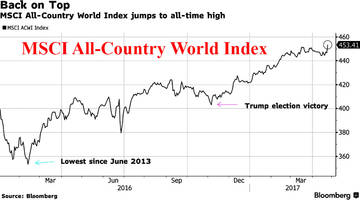 world stocks hit all time high, s&p futures rise to within 1% of record