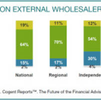 Cogent Reports: Technology Changing the Game for Financial Wholesalers