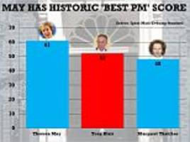 theresa may outscores even thatcher and blair in new poll