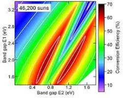 Solar cell design with over 50 percent energy-conversion efficiency