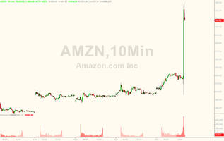amazon soars to new all time high after smashing expectations