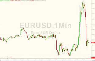 euro spikes on upbeat draghi comments, then drops on muted inflation outlook