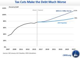 Trump Tax Cuts To Add As Much As $7 Trillion In Debt