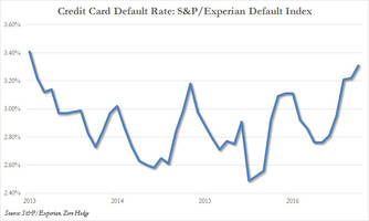 us consumers tap out: credit card defaults surge to 4 year high and it's getting worse
