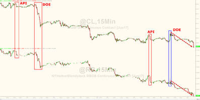 WTI/RBOB Tumble As Market Runs Out Of Patience With OPEC
