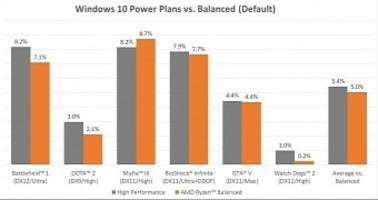AMD Releases New Ryzen Drivers for Windows 10 with Balanced Power Plan