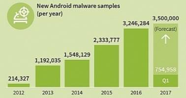 Android Users Targeted by 8,400 New Malware Samples Every Day