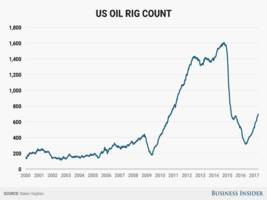 us oil-rig count climbs for 15th straight week