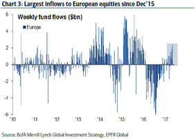 biggest inflows into european stocks since 2015, just as the economic pullback begins