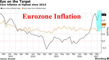 Core Eurozone Inflation Surges To 4 Year High As CPI Nears ECB Target