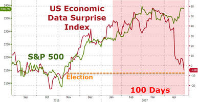 Don't Show President Trump This Chart