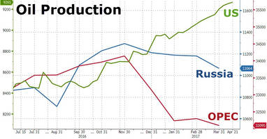 us rig count rise continues as crude production hits 20-month highs