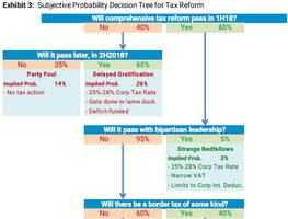 will trump's tax plan pass: here is the complete probability matrix