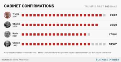 trump's first 100 days: here's how they compare with obama's, bush's, and clinton's