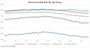 homeownership among us millennials at all time low