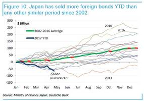 japan is dumping a record amount of foreign bonds: here are the implications