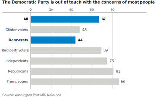 two-thirds of americans think the democratic party has lost touch with the nation