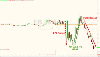 facebook sinks despite confusing algos with gaap earnings beat