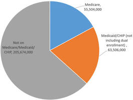one-third of americans are on government healthcare