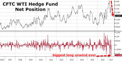 hedge funds just liquidated the most oil longs ever