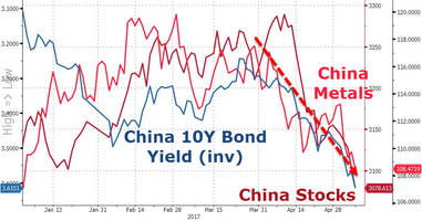 a complete mess - china stocks, bonds, commodities crumble as trade data disappoints