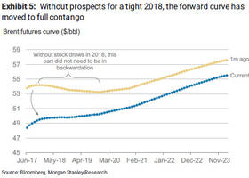 market mocks opec crude jawboning; morgan stanley warns of risks to 2018 oil price