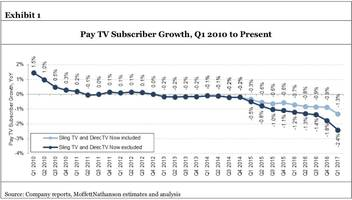 the dreaded future is here for cable tv, and we'll soon see which business models will rule