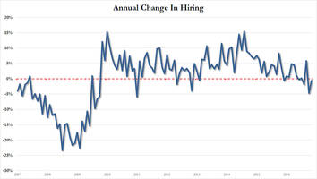 job openings hit 8 month high despite first two-month drop in hiring since the recession
