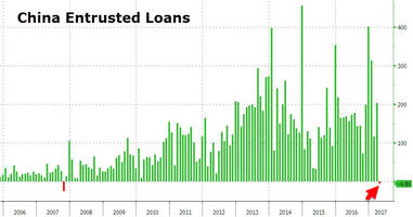 the great shadow unwind: chinese entrusted loans post first decline in 10 years