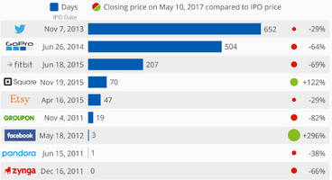 as snap bounces on 13fs, this is how long it took recent tech companies to lose their ipo price