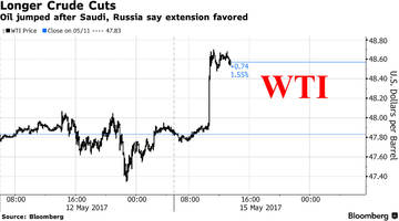 oil surges after saudis, russians agree to 9 month opec output cut extension; us futures flat