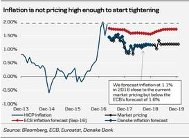 The European Commission doesn't agree with the ECB …