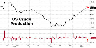 WTI/RBOB Pop After 6th Weekly Crude Inventory Draw In A Row, Production Slows