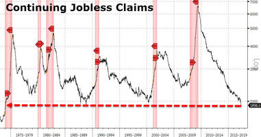 stop whining america! jobless claims hit 44 year lows