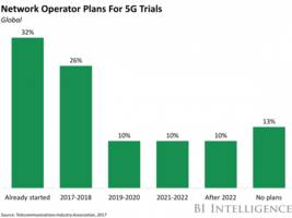 at&t sheds light on its 5g strategy (t)