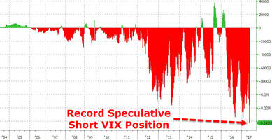 Speculators Have Never Been This Short VIX (As Volatility Hits Record Low)