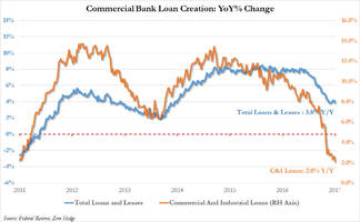 we now know who hit the breaks as loan creation crashes to six year low