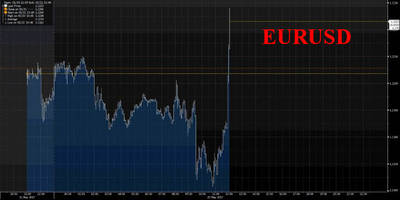 Euro Surges After Merkel Says Euro Is Too Weak, Blames ECB