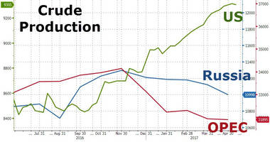 OPEC Thinks Deeper Cuts Might Not Be Required