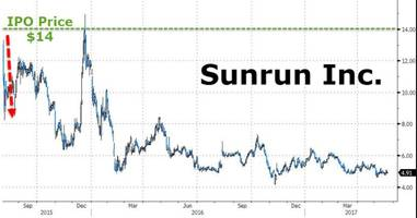 solar-energy company sunrun lied to investors to boost its ipo price