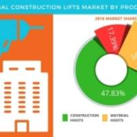 Global Construction Lifts Market: Product Segmentation and Forecasts by Technavio