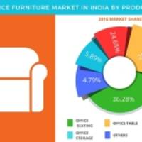 Office Furniture Market in India is Projected to Showcase a CAGR of Over 20% Through 2021: Technavio