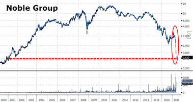 enron 2.0? asia's largest commodity trader halted after crashing to 16 year lows on s&p downgrade