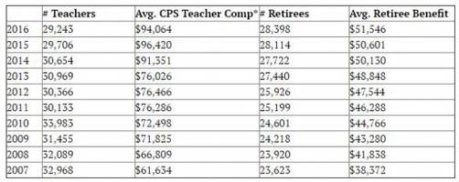 ponzi scheme: what the chicago teachers' pension would be called if it were a hedge fund