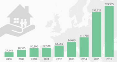 Visualizing The Rise Of Young Asylum Seekers In Europe