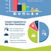 Research from Campaigner® Reveals Email, Not Facebook, Wins the Battle in Consumer Engagement with Brands