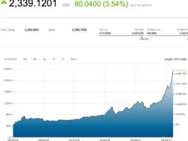 bitcoin flies past $2,300 for the first time as scaling agreement is reached
