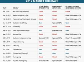 us markets are closed on memorial day — here are all the markets holidays in 2017