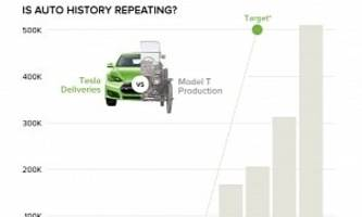 Tesla on Course to Mimic the Growth Rate of the Ford Model T in the 1900's